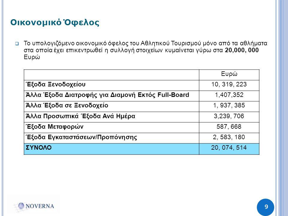 9 Οικονομικό Όφελος  Το υπολογιζόμενο οικονομικό όφελος του Αθλητικού Τουρισμού μόνο από τα αθλήματα στα οποία έχει επικεντρωθεί η συλλογή στοιχείων κυμαίνεται γύρω στα 20,000, 000 Ευρώ Ευρώ Έξοδα Ξενοδοχείου10, 319, 223 Άλλα Έξοδα Διατροφής για Διαμονή Εκτός Full-Board1,407,352 Άλλα Έξοδα σε Ξενοδοχείο1, 937, 385 Άλλα Προσωπικά Έξοδα Ανά Ημέρα3,239, 706 Έξοδα Μεταφορών587, 668 Έξοδα Εγκαταστάσεων/Προπόνησης2, 583, 180 ΣΥΝΟΛΟ20, 074, 514