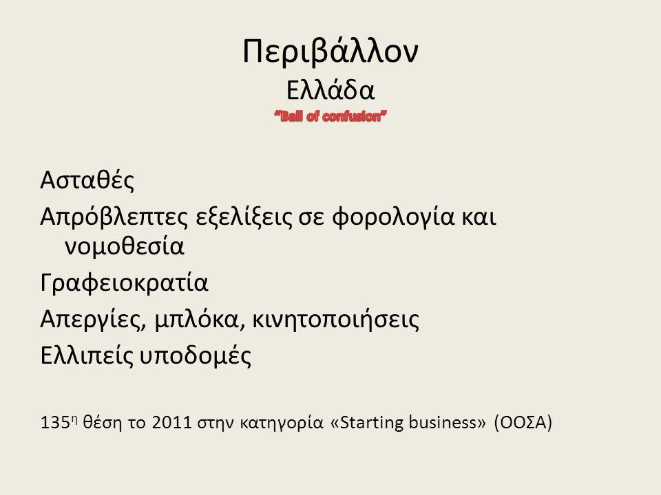 Ασταθές Απρόβλεπτες εξελίξεις σε φορολογία και νομοθεσία Γραφειοκρατία Απεργίες, μπλόκα, κινητοποιήσεις Ελλιπείς υποδομές 135 η θέση το 2011 στην κατηγορία «Starting business» (ΟΟΣΑ)