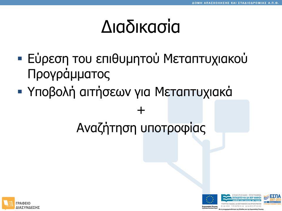 Διαδικασία  Εύρεση του επιθυμητού Μεταπτυχιακού Προγράμματος  Υποβολή αιτήσεων για Μεταπτυχιακά + Αναζήτηση υποτροφίας