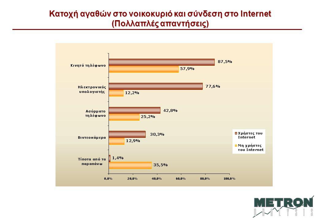 Κατοχή αγαθών στο νοικοκυριό και σύνδεση στο Internet (Πολλαπλές απαντήσεις)