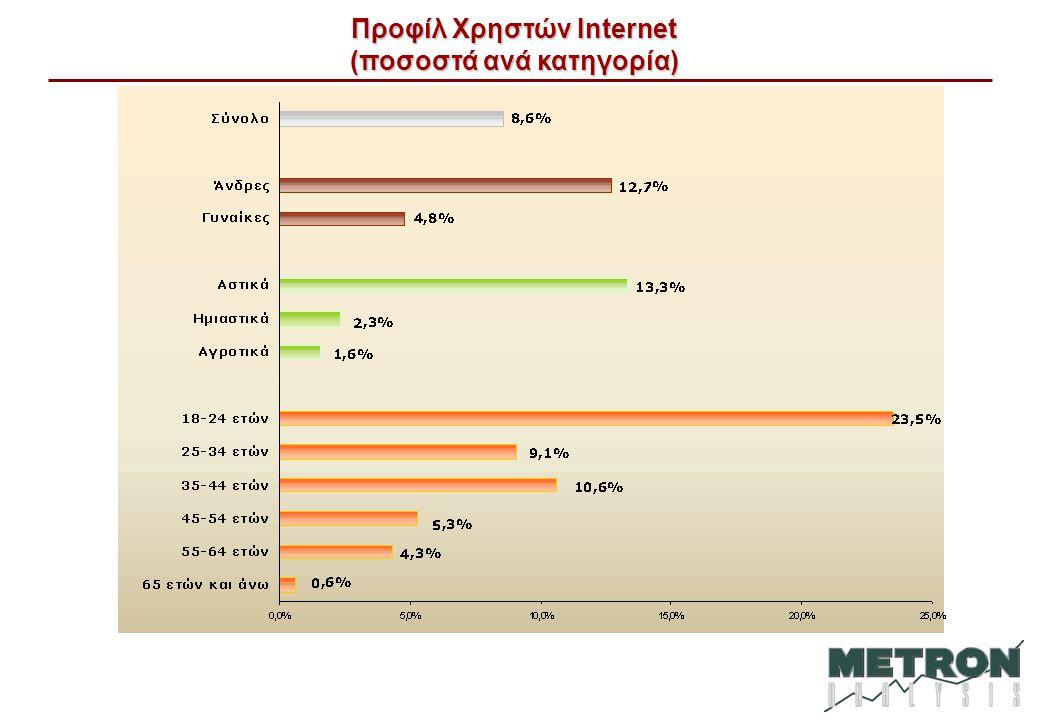 Προφίλ Χρηστών Internet (ποσοστά ανά κατηγορία)