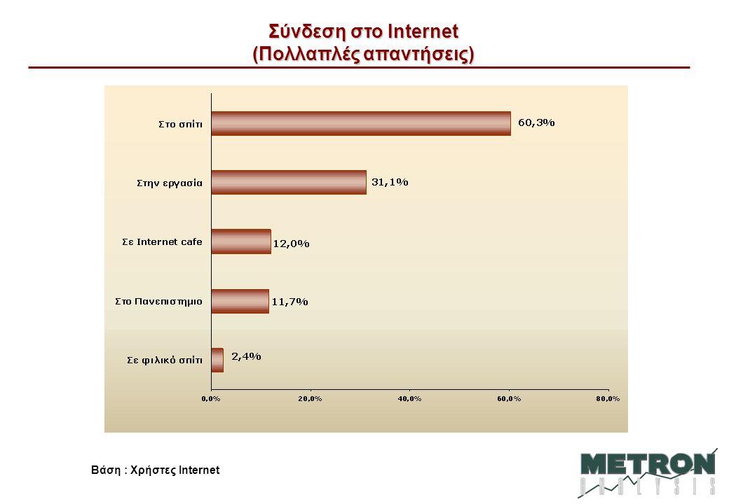 Σύνδεση στο Internet (Πολλαπλές απαντήσεις) Βάση : Χρήστες Internet
