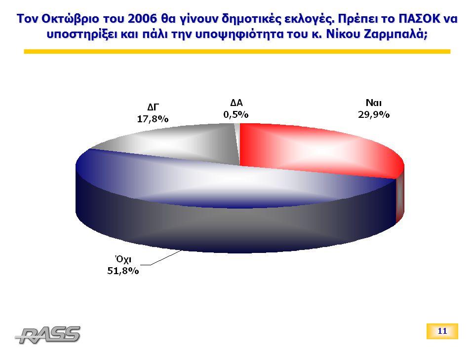 11 Τον Οκτώβριο του 2006 θα γίνουν δημοτικές εκλογές.