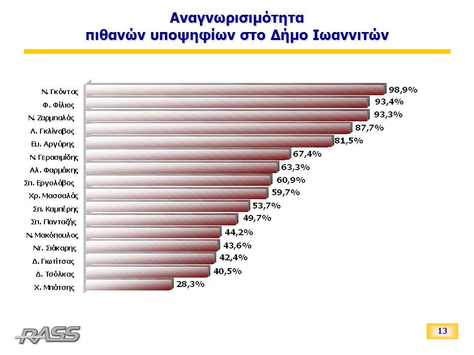13 Αναγνωρισιμότητα πιθανών υποψηφίων στο Δήμο Ιωαννιτών