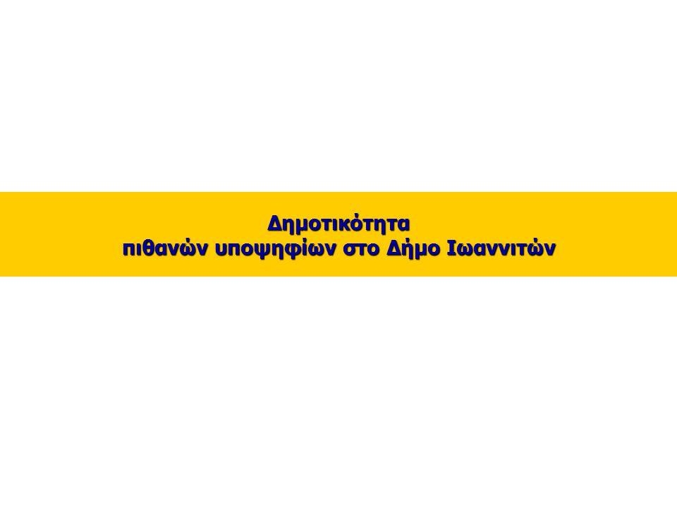 14 _ Δημοτικότητα πιθανών υποψηφίων στο Δήμο Ιωαννιτών