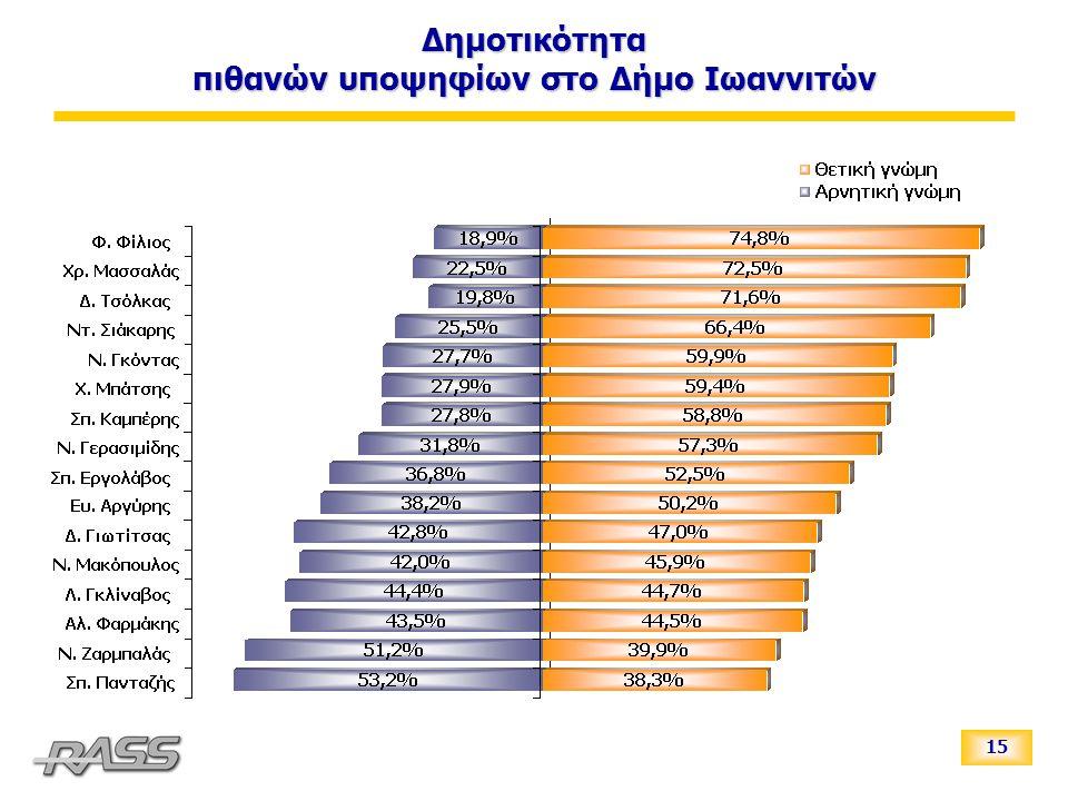 15 Δημοτικότητα πιθανών υποψηφίων στο Δήμο Ιωαννιτών