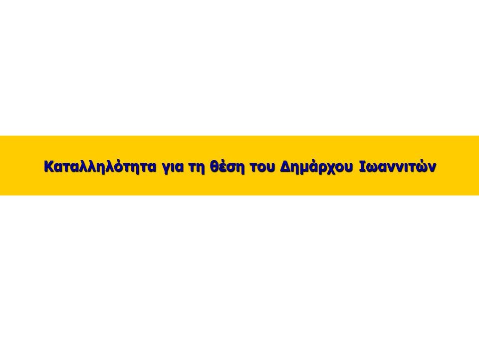 16 _ Καταλληλότητα για τη θέση του Δημάρχου Ιωαννιτών