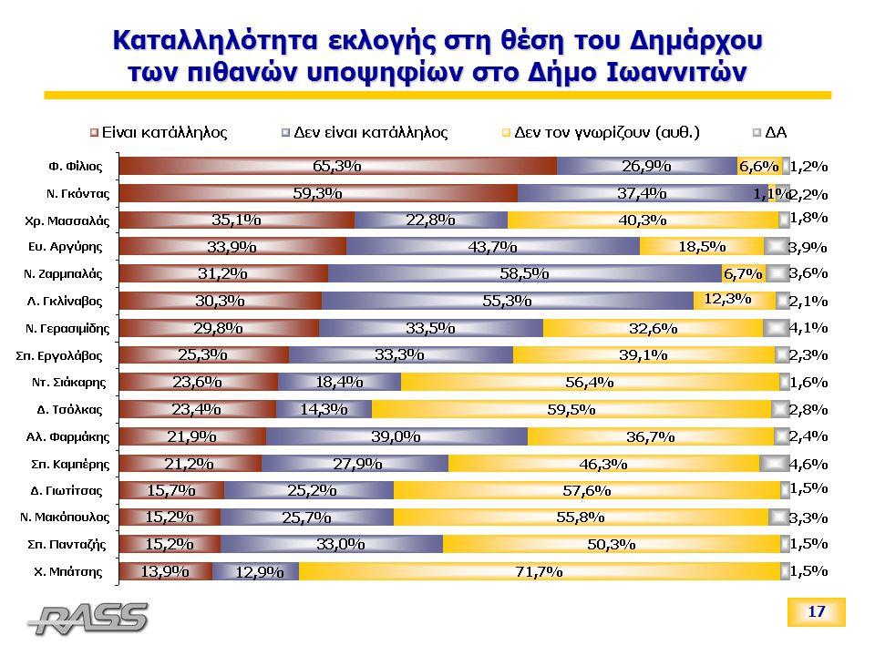 17 Καταλληλότητα εκλογής στη θέση του Δημάρχου των πιθανών υποψηφίων στο Δήμο Ιωαννιτών