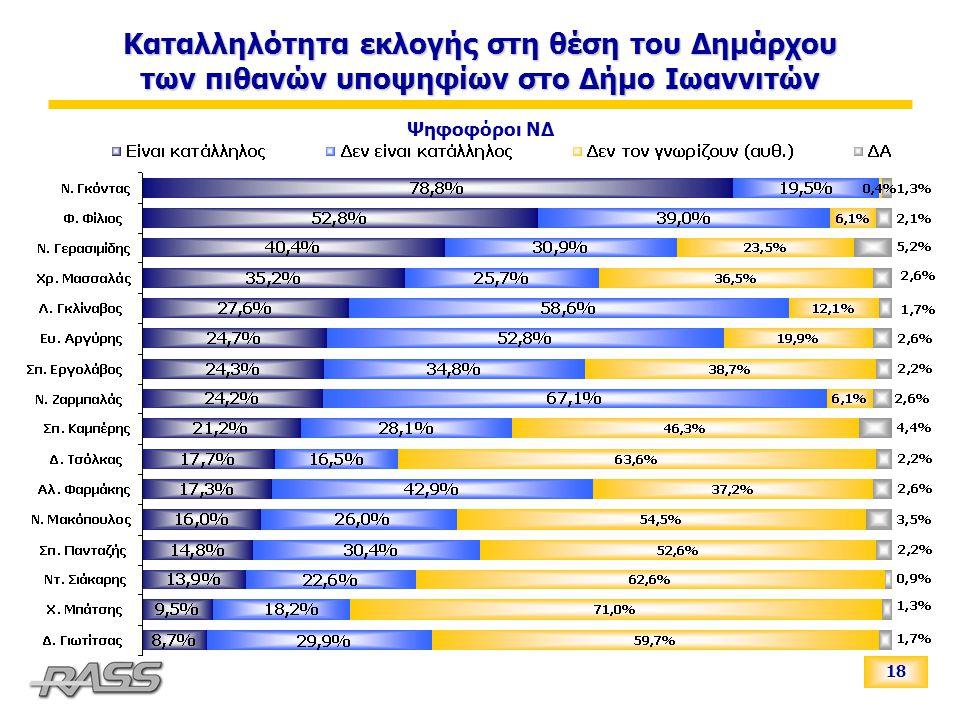 18 Καταλληλότητα εκλογής στη θέση του Δημάρχου των πιθανών υποψηφίων στο Δήμο Ιωαννιτών Ψηφοφόροι ΝΔ