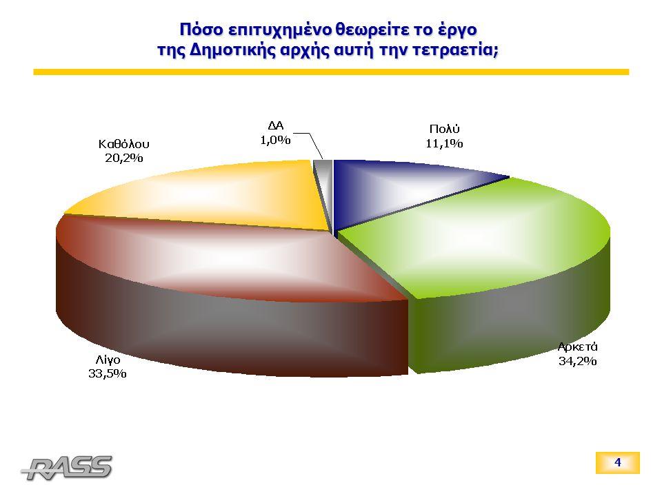5 Ποιο πιστεύετε πως είναι το μεγαλύτερο πρόβλημα του Δήμου Ιωαννιτών; (πολλαπλές απαντήσεις - μέχρι 2 επιλογές*) *Ως αποτέλεσμα πολλαπλής ερώτησης οι απαντήσεις του πίνακα δεν αθροίζουν στο 100