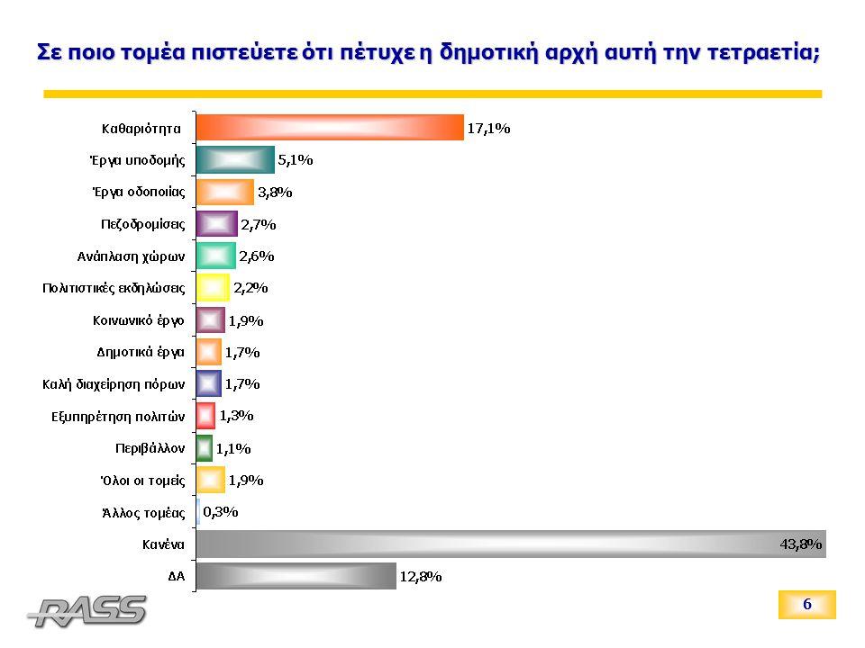 7 Από όσα είσαστε σε θέση να γνωρίζετε πιστεύετε πως υπάρχουν κρούσματα διαφθοράς στο Δήμο Ιωαννιτών;