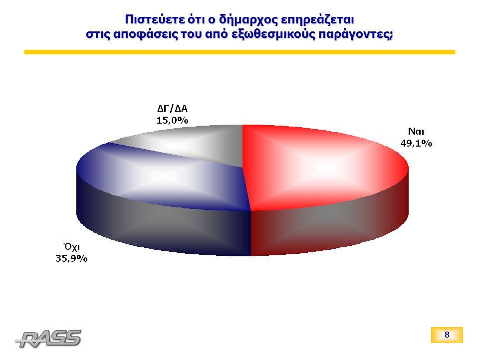 19 Καταλληλότητα εκλογής στη θέση του Δημάρχου των πιθανών υποψηφίων στο Δήμο Ιωαννιτών Ψηφοφόροι ΠΑΣΟΚ