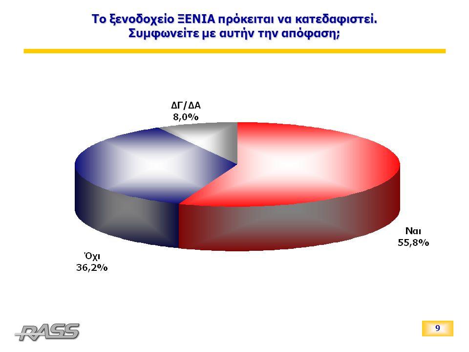 10 Τον Οκτώβριο του 2006 θα γίνουν δημοτικές εκλογές.