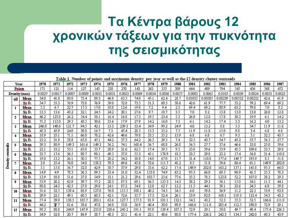 Τα Κέντρα βάρους 12 χρονικών τάξεων για την πυκνότητα της σεισμικότητας