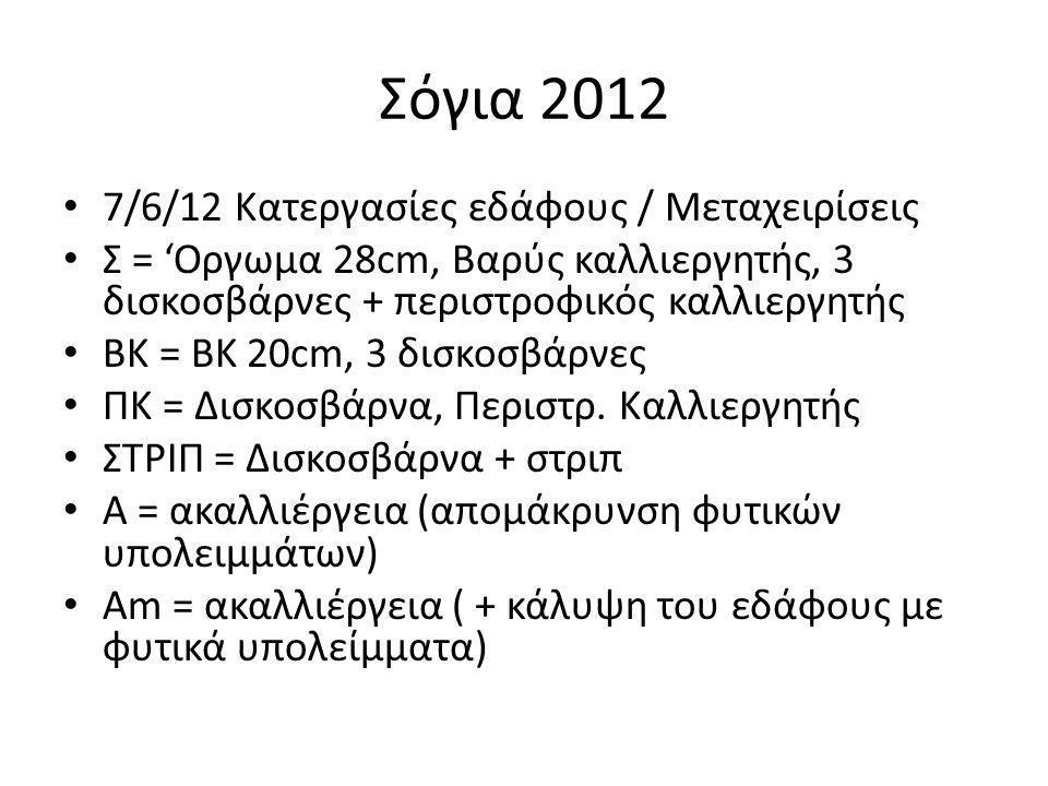 Σόγια 2012 • 7/6/12 Κατεργασίες εδάφους / Μεταχειρίσεις • Σ = 'Οργωμα 28cm, Βαρύς καλλιεργητής, 3 δισκοσβάρνες + περιστροφικός καλλιεργητής • ΒΚ = ΒΚ