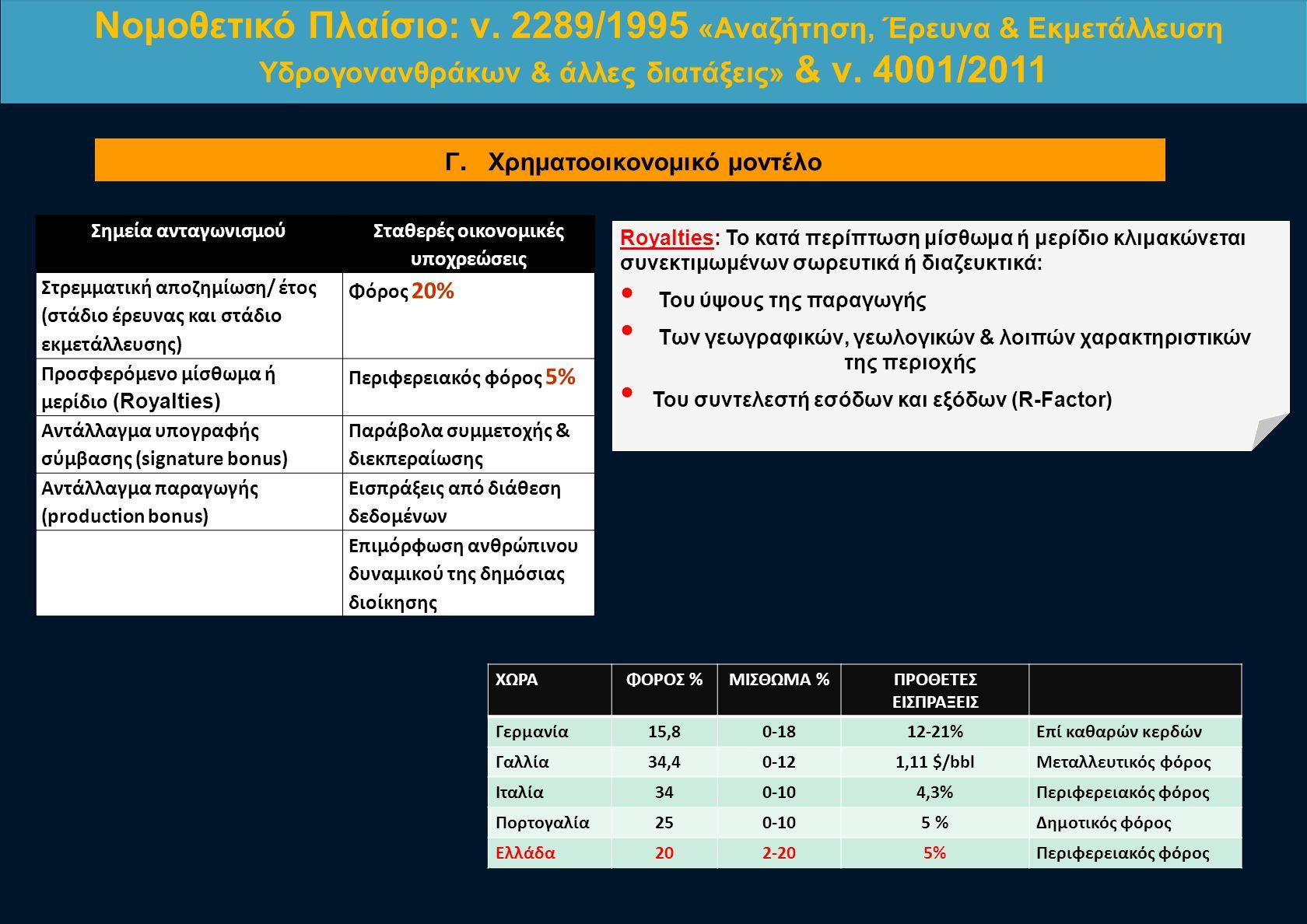 ΧΩΡΑΦΟΡΟΣ %ΜΙΣΘΩΜΑ %ΠΡΟΘΕΤΕΣ ΕΙΣΠΡΑΞΕΙΣ Γερμανία15,80-1812-21%Επί καθαρών κερδών Γαλλία34,40-121,11 $/bblΜεταλλευτικός φόρος Ιταλία340-104,3%Περιφερει