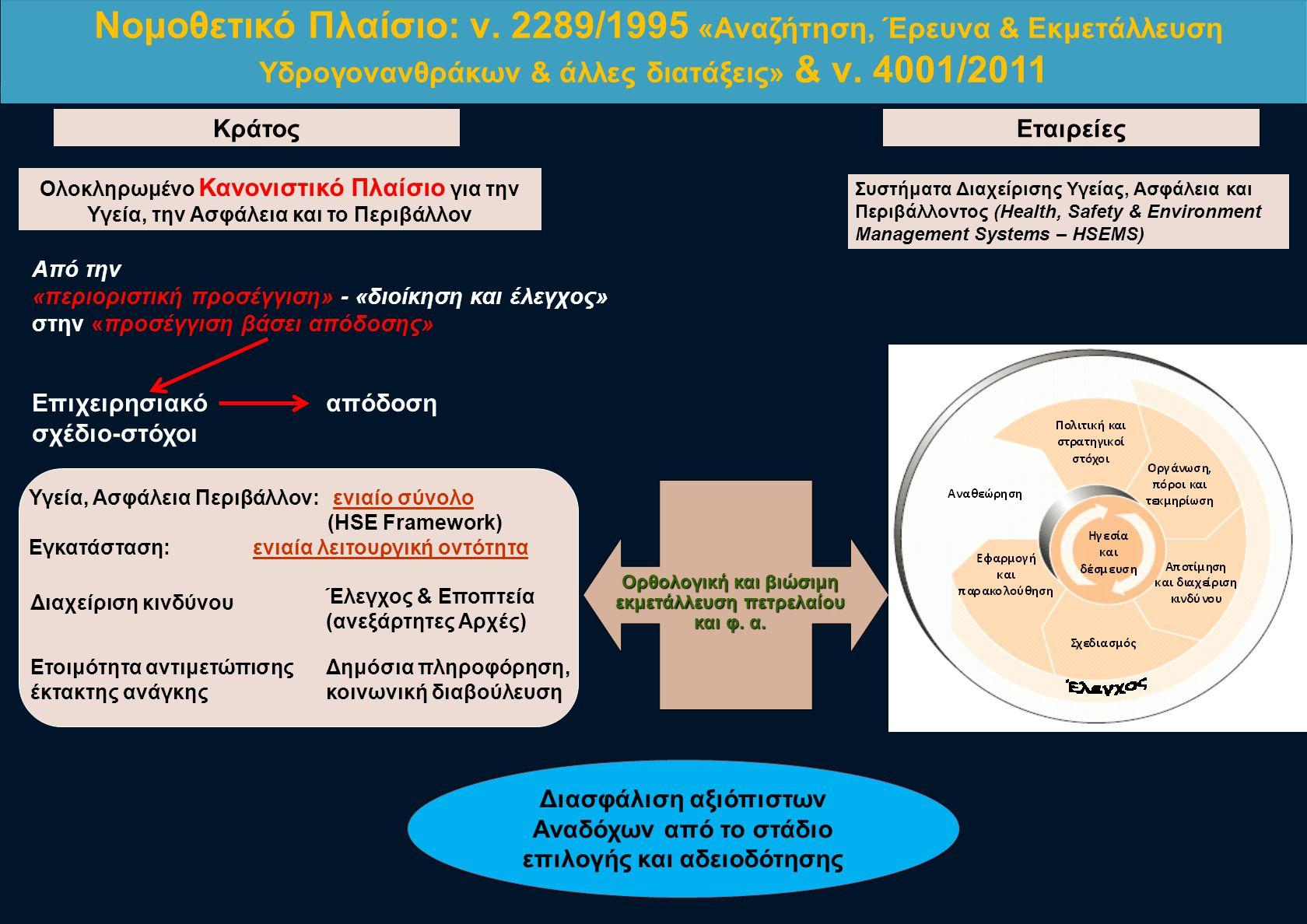 Συστήματα Διαχείρισης Υγείας, Ασφάλεια και Περιβάλλοντος (Health, Safety & Environment Management Systems – HSEMS) ΕταιρείεςΚράτος Ολοκληρωμένο Κανονι