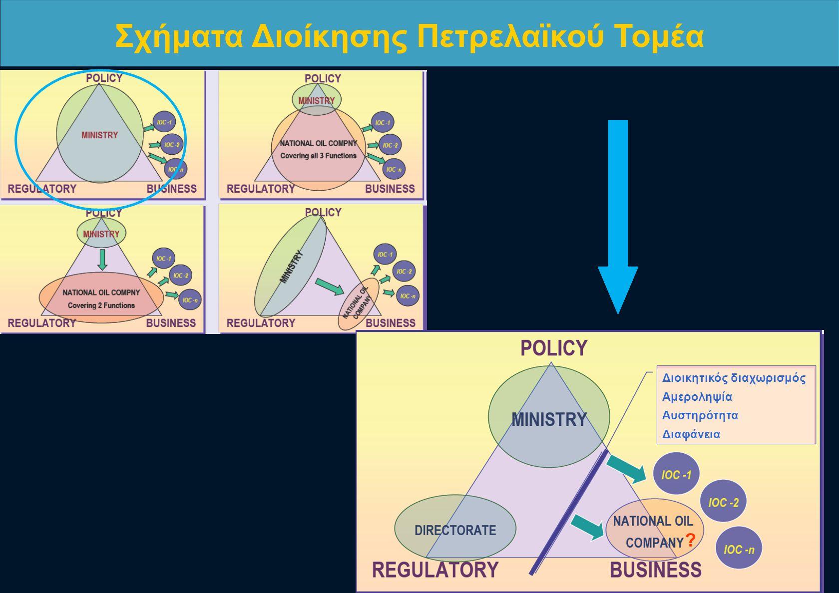 Διοικητικός διαχωρισμός Αμεροληψία Αυστηρότητα Διαφάνεια ? Σχήματα Διοίκησης Πετρελαϊκού Τομέα