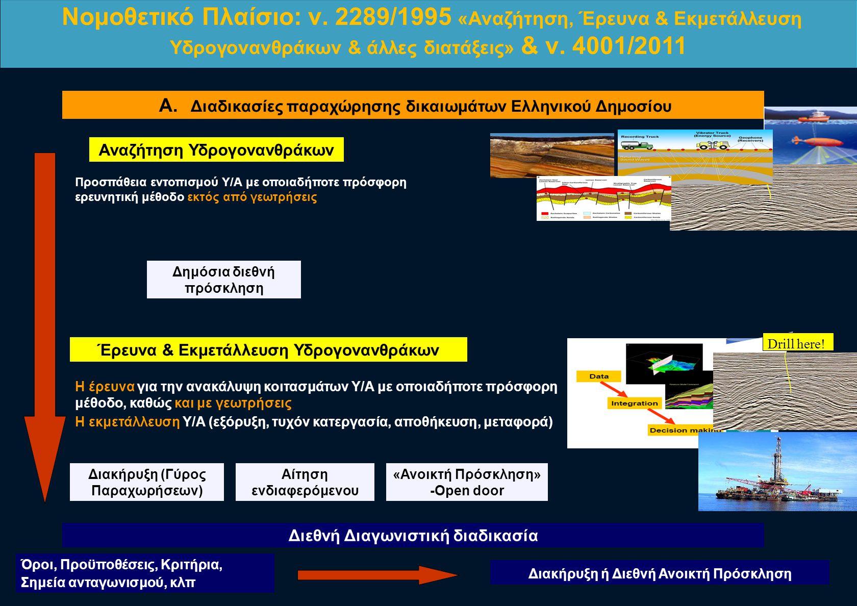 Α. Διαδικασίες παραχώρησης δικαιωμάτων Ελληνικού Δημοσίου Διεθνή Διαγωνιστική διαδικασία Έρευνα & Εκμετάλλευση Υδρογονανθράκων Η έρευνα για την ανακάλ