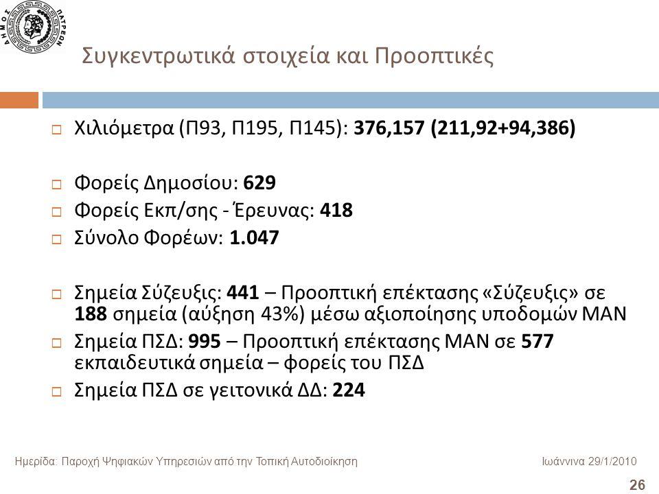 26 Ημερίδα: Παροχή Ψηφιακών Υπηρεσιών από την Τοπική ΑυτοδιοίκησηΙωάννινα 29/1/2010 Συγκεντρωτικά στοιχεία και Προοπτικές  Χιλιόμετρα ( Π 93, Π 195, Π 145): 376,157 (211,92+94,386)  Φορείς Δημοσίου : 629  Φορείς Εκπ / σης - Έρευνας : 418  Σύνολο Φορέων : 1.047  Σημεία Σύζευξις : 441 – Προοπτική επέκτασης « Σύζευξις » σε 188 σημεία ( αύξηση 43%) μέσω αξιοποίησης υποδομών ΜΑΝ  Σημεία ΠΣΔ : 995 – Προοπτική επέκτασης ΜΑΝ σε 577 εκπαιδευτικά σημεία – φορείς του ΠΣΔ  Σημεία ΠΣΔ σε γειτονικά ΔΔ : 224