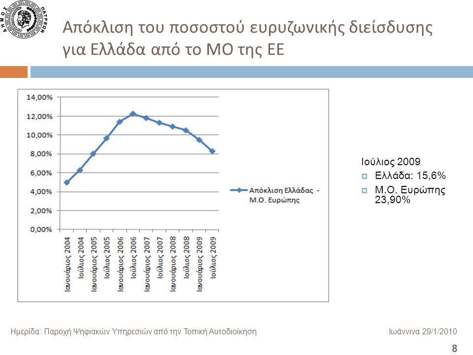 8 Ημερίδα: Παροχή Ψηφιακών Υπηρεσιών από την Τοπική ΑυτοδιοίκησηΙωάννινα 29/1/2010 Απόκλιση του ποσοστού ευρυζωνικής διείσδυσης για Ελλάδα από το ΜΟ της ΕΕ Ιούλιος 2009  Ελλάδα: 15,6%  Μ.Ο.