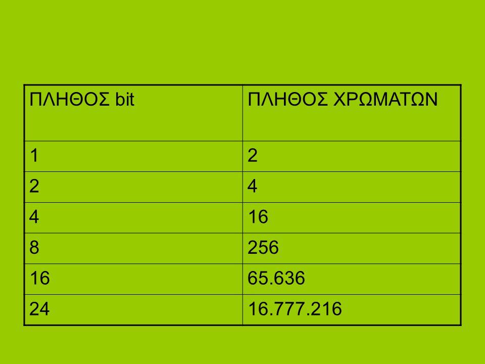 ΠΛΗΘΟΣ bitΠΛΗΘΟΣ ΧΡΩΜΑΤΩΝ 12 24 416 8256 1665.636 2416.777.216