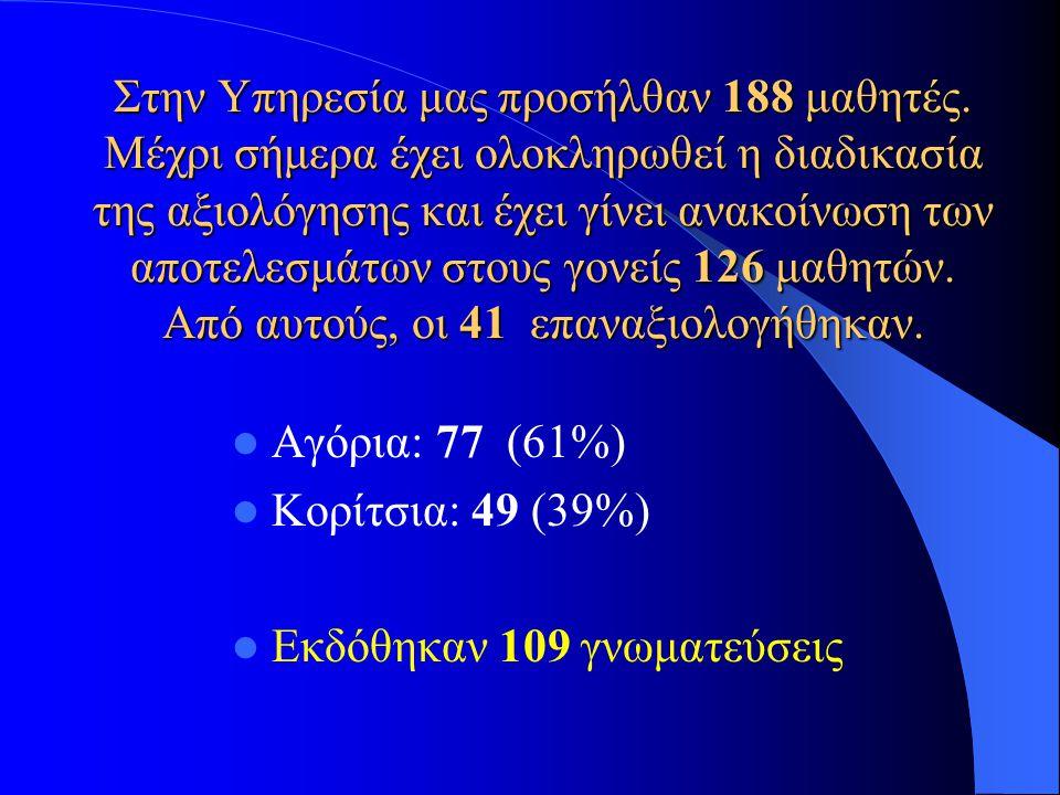 Στην Υπηρεσία μας προσήλθαν 188 μαθητές. Μέχρι σήμερα έχει ολοκληρωθεί η διαδικασία της αξιολόγησης και έχει γίνει ανακοίνωση των αποτελεσμάτων στους
