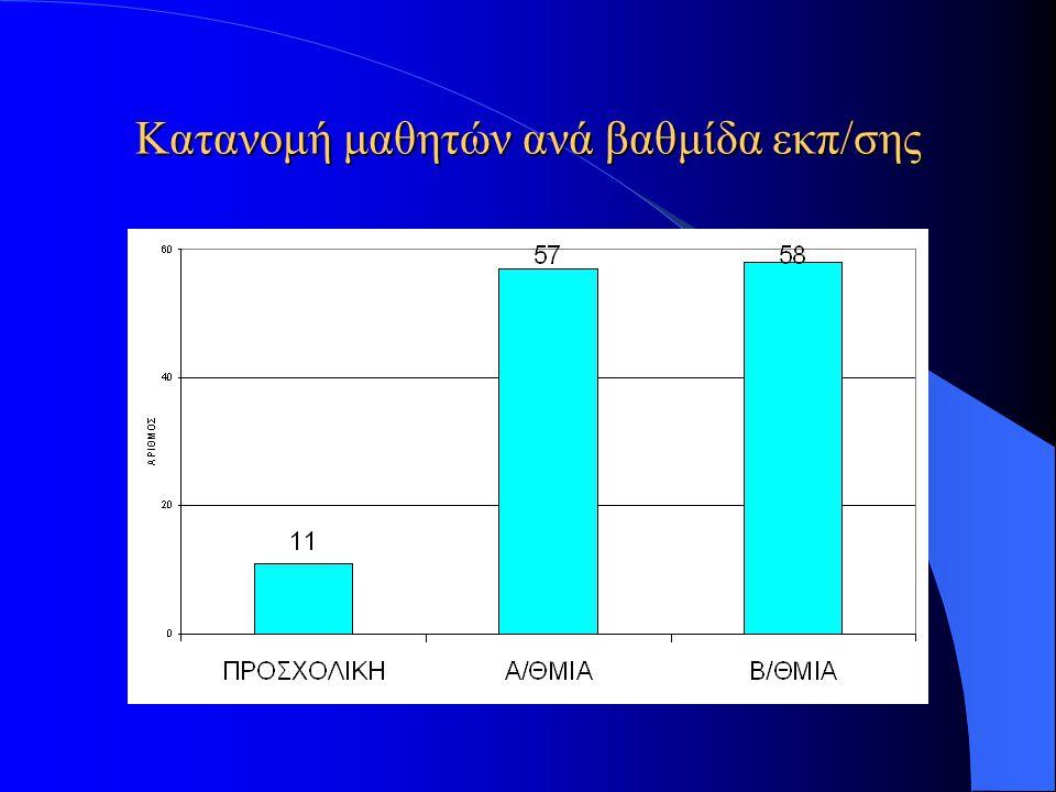 Κατανομή μαθητών ανά βαθμίδα εκπ/σης