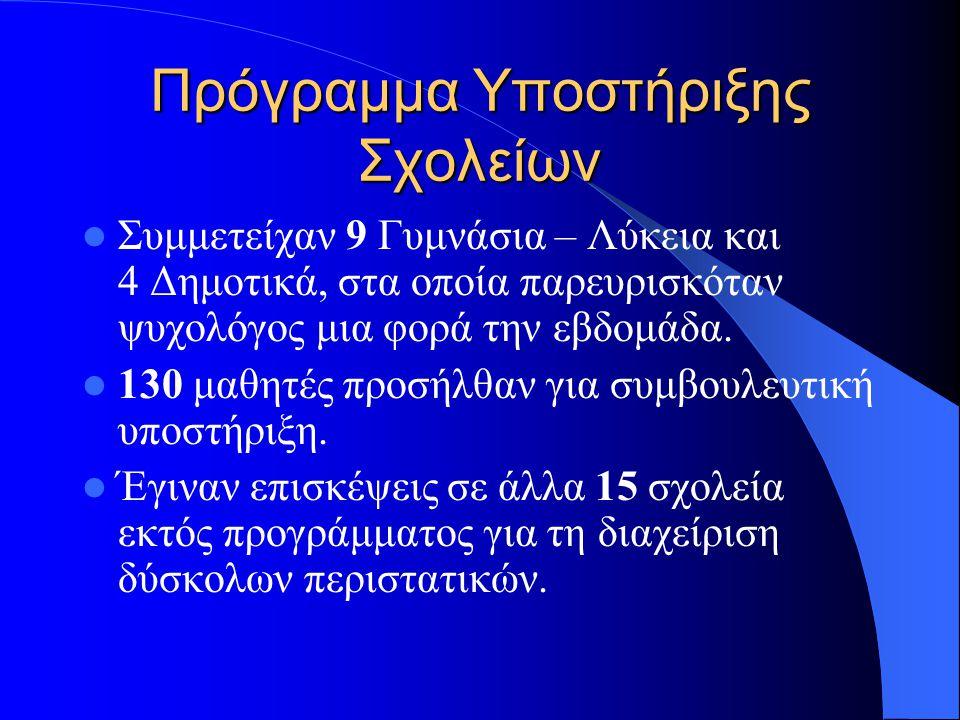 7.Ανίχνευσης Μαθησιακών Δυσκολιών από Εκπ/κούς 8.