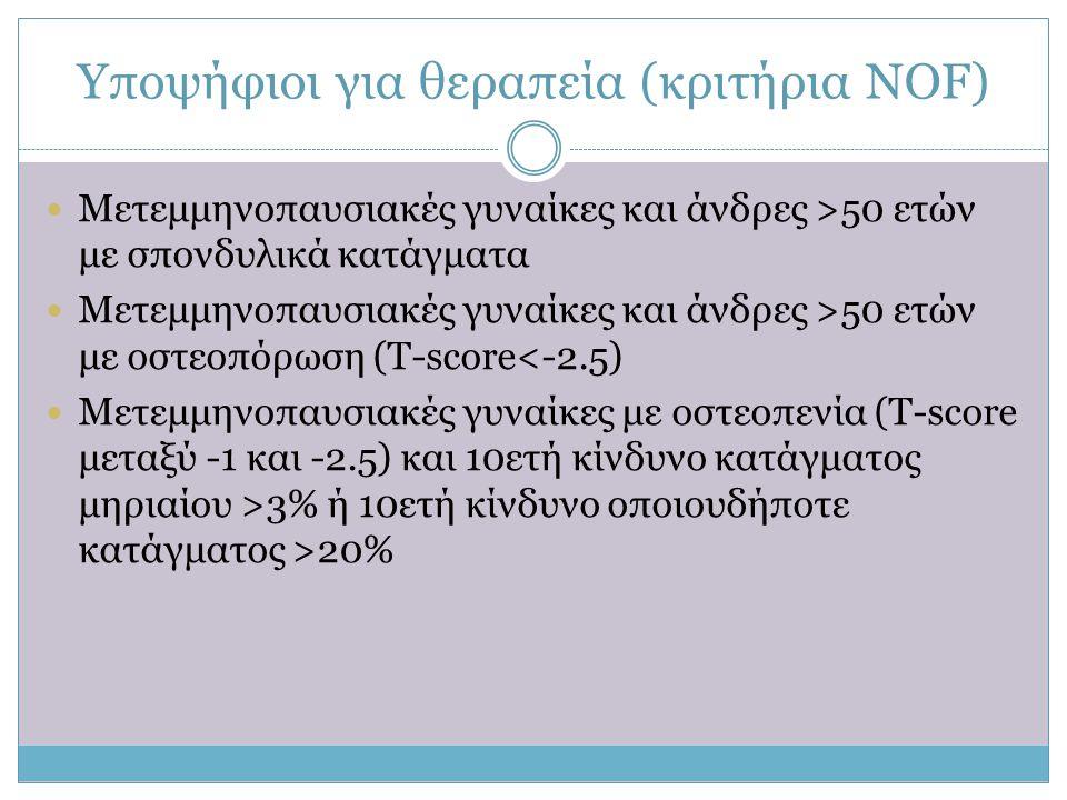 Yποψήφιοι για θεραπεία (κριτήρια NOF)  Μετεμμηνοπαυσιακές γυναίκες και άνδρες >50 ετών με σπονδυλικά κατάγματα  Μετεμμηνοπαυσιακές γυναίκες και άνδρ