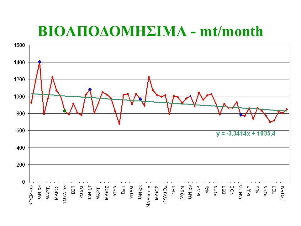 ΒΙΟΑΠΟΔΟΜΗΣΙΜΑ - mt/month