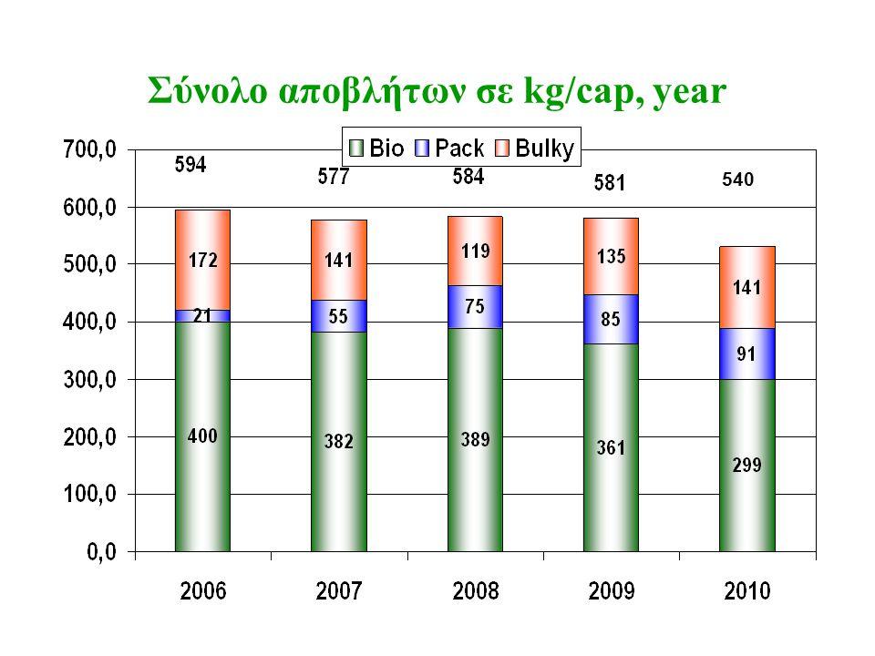 Σύνολο αποβλήτων σε kg/cap, year 540