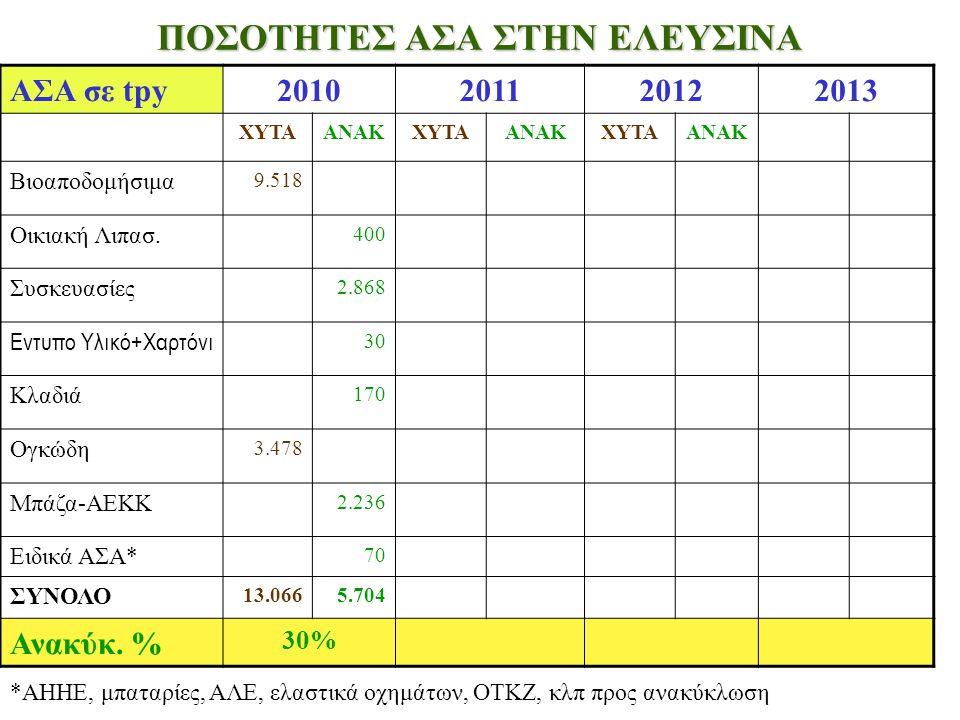 ΠΟΣΟΤΗΤΕΣ ΑΣΑ ΣΤΗΝ ΕΛΕΥΣΙΝΑ ΑΣΑ σε tpy2010201120122013 ΧΥΤΑΑΝΑΚΧΥΤΑΑΝΑΚΧΥΤΑΑΝΑΚ Βιοαποδομήσιμα 9.518 Οικιακή Λιπασ. 400 Συσκευασίες 2.868 Εντυπο Υλικό