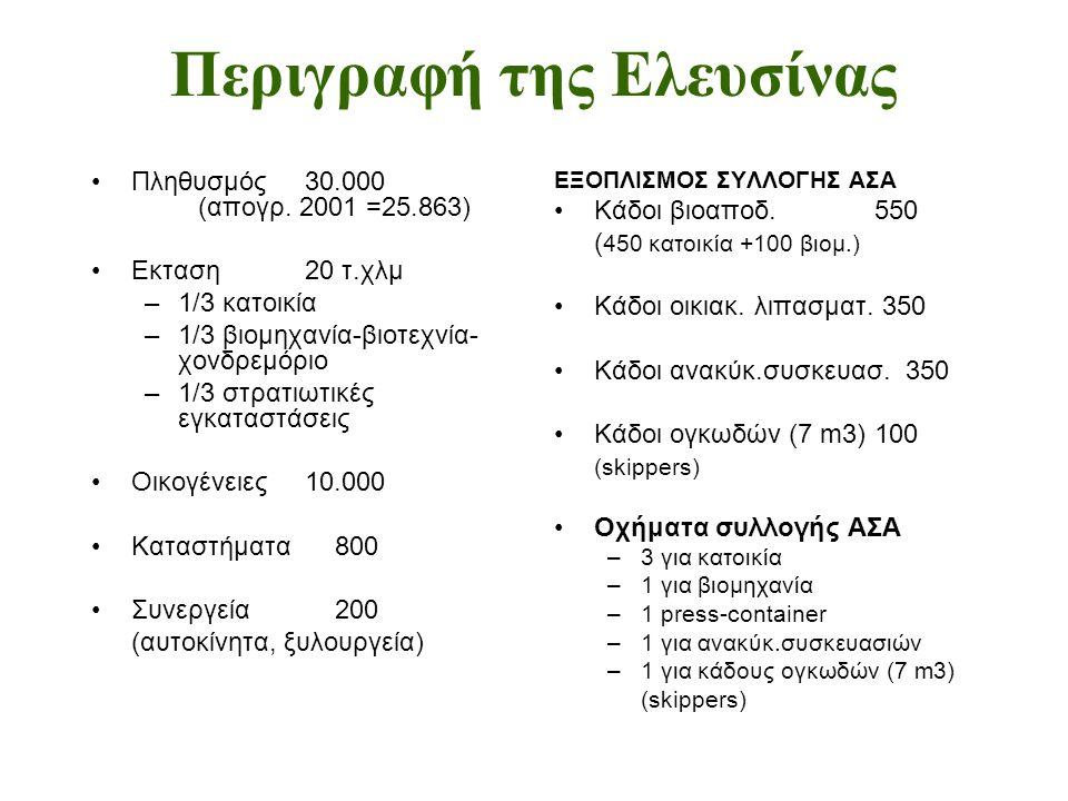Περιγραφή της Ελευσίνας •Πληθυσμός30.000 (απογρ. 2001 =25.863) •Εκταση20 τ.χλμ –1/3 κατοικία –1/3 βιομηχανία-βιοτεχνία- χονδρεμόριο –1/3 στρατιωτικές
