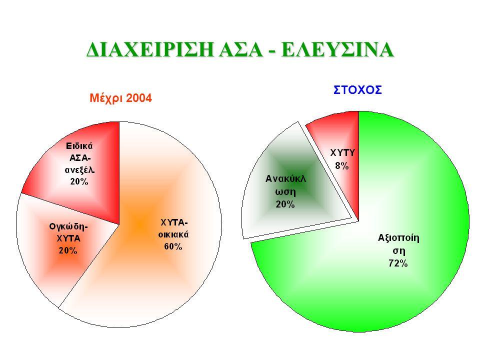 ΔΙΑΧΕΙΡΙΣΗ ΑΣΑ - ΕΛΕΥΣΙΝΑ Mέχρι 2004 ΣΤΟΧΟΣ
