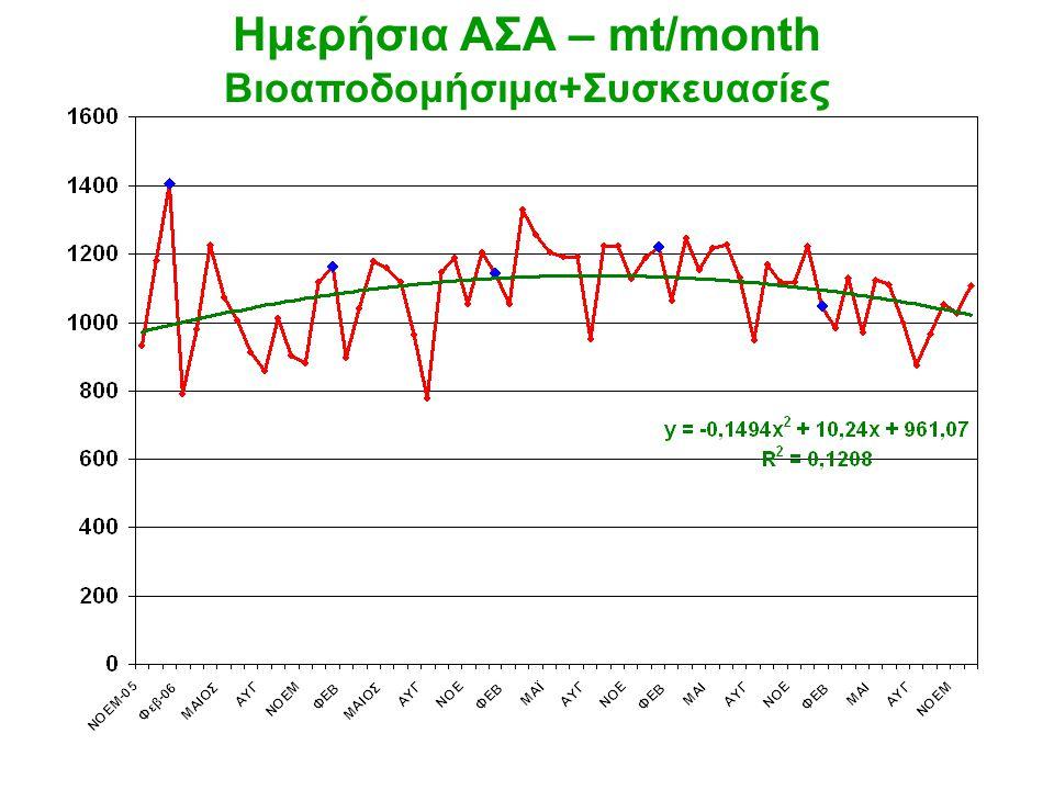 Ημερήσια ΑΣΑ – mt/month Βιοαποδομήσιμα+Συσκευασίες