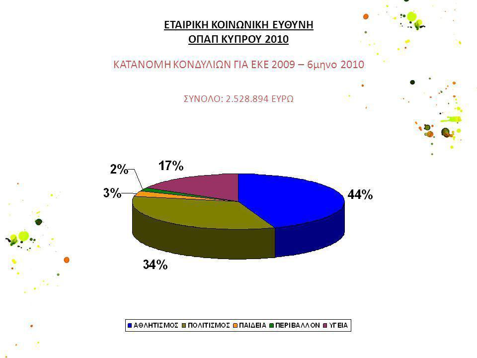 ΚΑΤΑΝΟΜΗ ΚΟΝΔΥΛΙΩΝ ΓΙΑ ΕΚΕ 2009 – 6μηνο 2010 ΣΥΝΟΛΟ: 2.528.894 ΕΥΡΩ ΕΤΑΙΡΙΚΗ ΚΟΙΝΩΝΙΚΗ ΕΥΘΥΝΗ ΟΠΑΠ ΚΥΠΡΟΥ 2010
