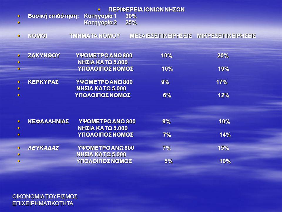 ΟΙΚΟΝΟΜΙΑ ΤΟΥΡΙΣΜΟΣ ΕΠΙΧΕΙΡΗΜΑΤΙΚΟΤΗΤΑ  ΠΕΡΙΦΕΡΕΙΑ ΙΟΝΙΩΝ ΝΗΣΩΝ  Βασική επιδότηση: Κατηγορία 1 30%  Κατηγορία 2 25%  ΝΟΜΟΙ ΤΜΗΜΑΤΑ ΝΟΜΟΥ ΜΕΣΑΙΕΣΕΠ