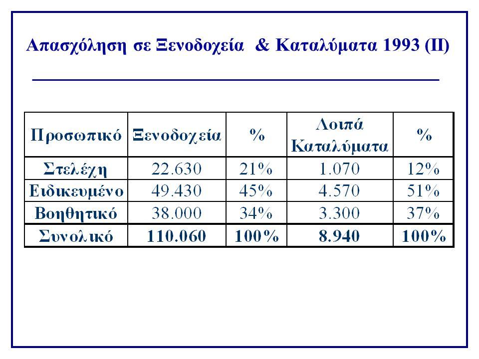 Απασχόληση σε Ξενοδοχεία & Καταλύματα 1993 (ΙΙ)