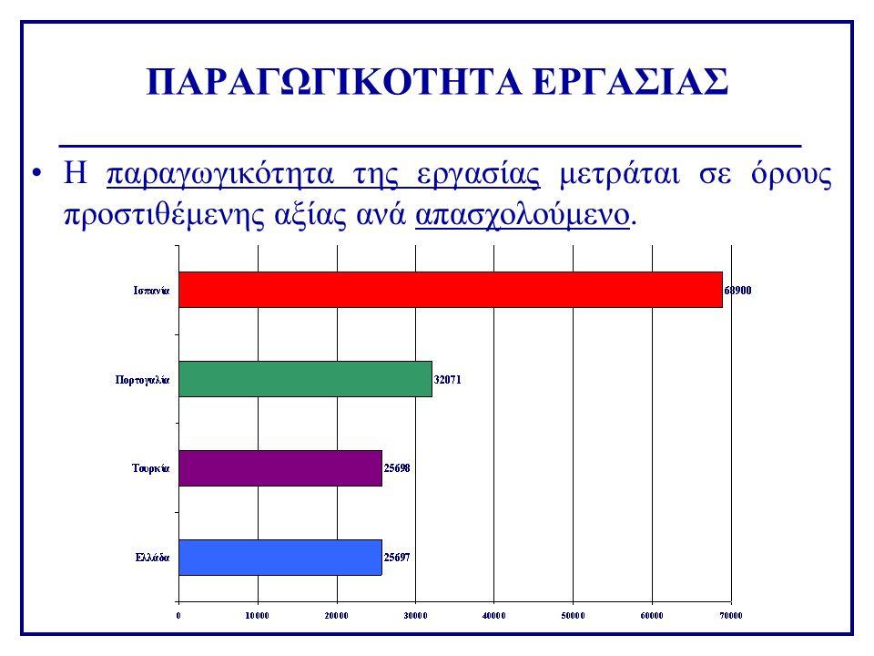 ΠΑΡΑΓΩΓΙΚΟΤΗΤΑ ΕΡΓΑΣΙΑΣ •Η παραγωγικότητα της εργασίας μετράται σε όρους προστιθέμενης αξίας ανά απασχολούμενο.