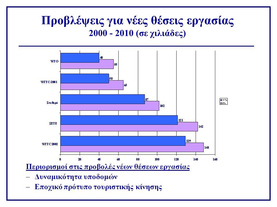 Προβλέψεις για νέες θέσεις εργασίας 2000 - 2010 (σε χιλιάδες) Περιορισμοί στις προβολές νέων θέσεων εργασίας –Δυναμικότητα υποδομών –Εποχικό πρότυπο τουριστικής κίνησης