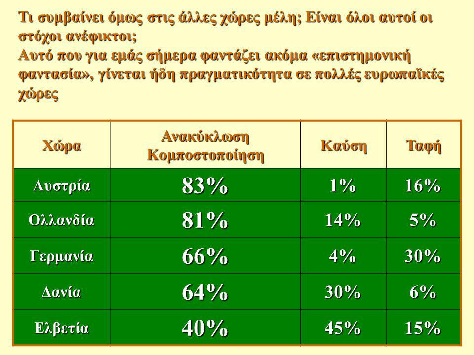 Χώρα Ανακύκλωση Κομποστοποίηση ΚαύσηΤαφή Αυστρία83%1%16% Ολλανδία81%14%5% Γερμανία66%4%30% Δανία64%30%6% Ελβετία40%45%15% Τι συμβαίνει όμως στις άλλες