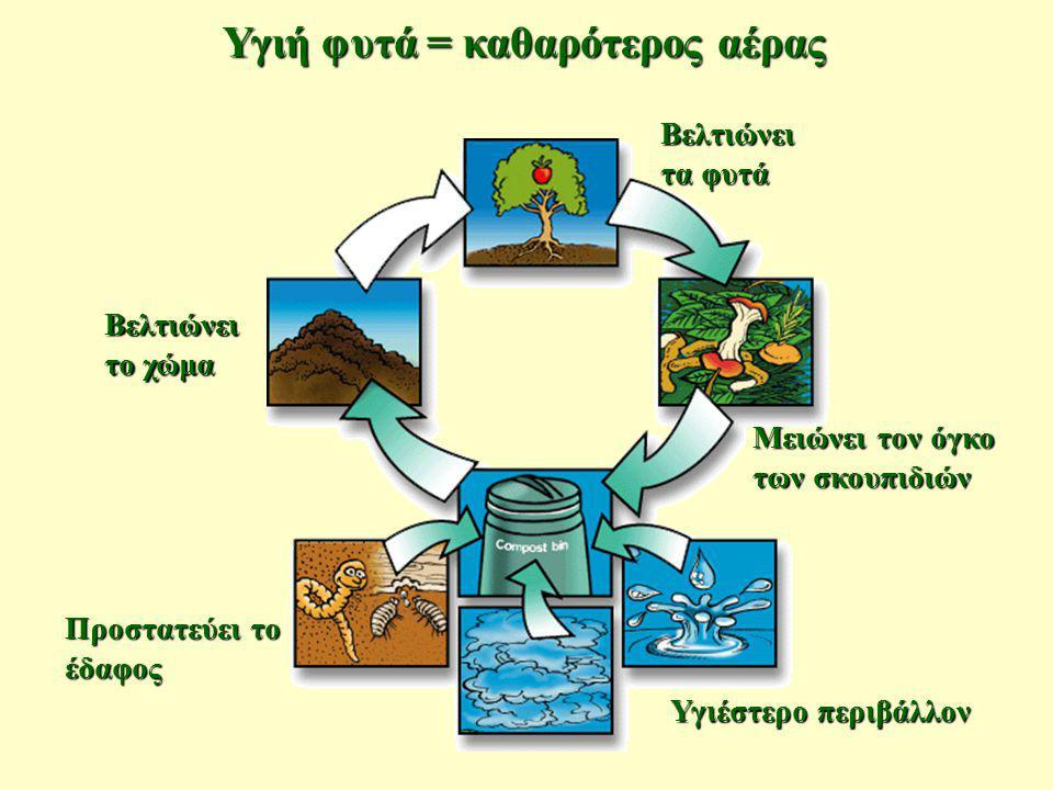 Υγιή φυτά = καθαρότερος αέρας Βελτιώνει το χώμα Βελτιώνει τα φυτά Υγιέστερο περιβάλλον Προστατεύει το έδαφος Μειώνει τον όγκο των σκουπιδιών