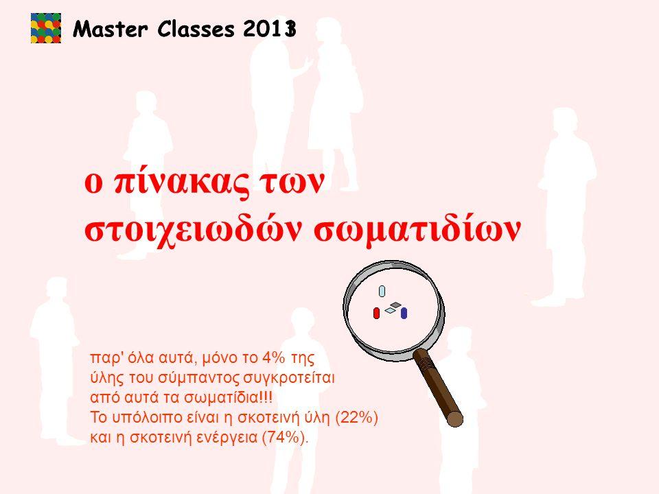 Master Classes 2013 τ+τ+ τ-τ- ντντ e+e+ νeνe ντντ e νeνe _ ντντ q q ντντ q q ντντ μ νμνμ _ γεγονός τ (3,44%) q q ντντ τ+τ+ _ W νμνμ ντντ μ+μ+ _ τ+τ+ _ W ντντ νeνe τ+τ+ _ e+e+ _ W Z Οι διασπάσεις του Ζ (4) 12354