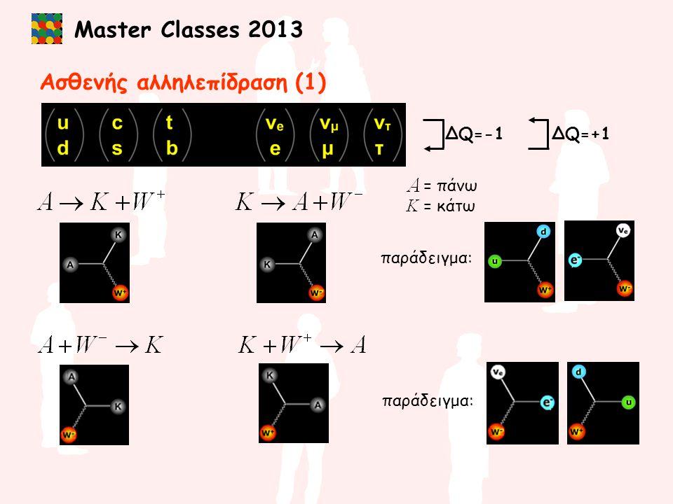 Master Classes 2013 η διάσπαση του νετρονίου παράδειγμα: Ασθενής αλληλεπίδραση (2)