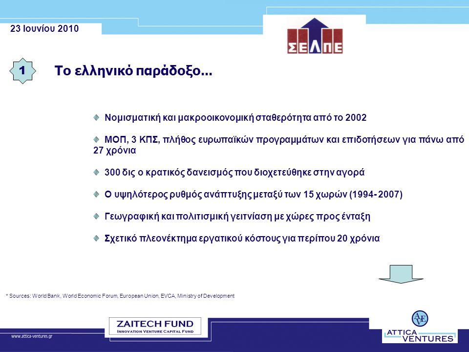 23 Ιουνίου 2010 Το ελληνικό παράδοξο... 1 * Sources: World Bank, World Economic Forum, European Union, EVCA, Ministry of Development Νομισματική και μ