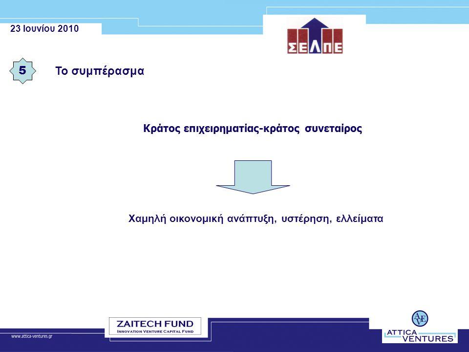 23 Ιουνίου 2010 Το συμπέρασμα 5 Κράτος επιχειρηματίας-κράτος συνεταίρος Χαμηλή οικονομική ανάπτυξη, υστέρηση, ελλείματα