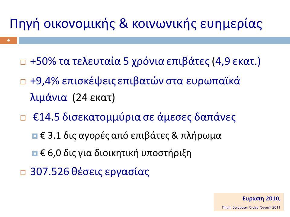 Πηγή οικονομικής & κοινωνικής ευημερίας  +50% τα τελευταία 5 χρόνια επιβάτες (4,9 εκατ.)  +9,4% επισκέψεις επιβατών στα ευρωπαϊκά λιμάνια (24 εκατ )  €14.5 δισεκατομμύρια σε άμεσες δαπάνες  € 3.1 δις αγορές από επιβάτες & πλήρωμα  € 6,0 δις για διοικητική υποστήριξη  307.526 θέσεις εργασίας 4 Ευρώπη 2010, Πηγή : European Cruise Council 2011