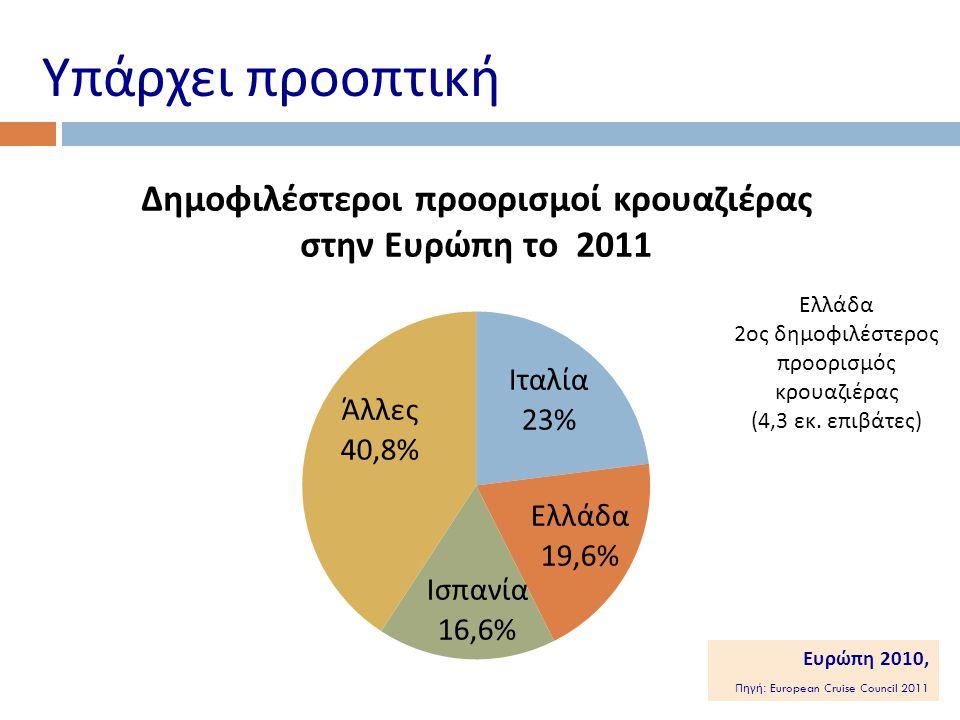 Υπάρχει προοπτική Ελλάδα 2ος δημοφιλέστερος προορισμός κρουαζιέρας (4,3 εκ.