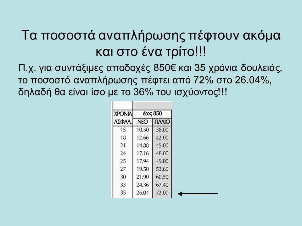 Τα ποσοστά αναπλήρωσης πέφτουν ακόμα και στο ένα τρίτο!!! Π.χ. για συντάξιμες αποδοχές 850€ και 35 χρόνια δουλειάς, το ποσοστό αναπλήρωσης πέφτει από